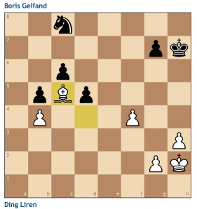 The final straw. White's bishop covers all of the knights squares and leaves Gelfand in passivity as Ding gets the time he needs to advance his kingside pawns.