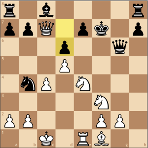 This move seals Black's fate as e7 is now exposed to both the rook and the queen.