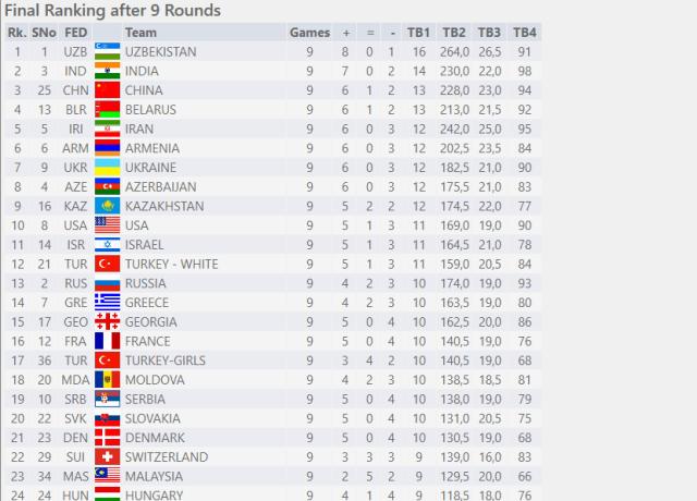 Olymp Final Standings